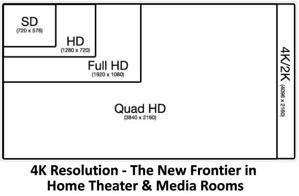 4K Resolution - The New Frontier in Home Theater & Media Rooms