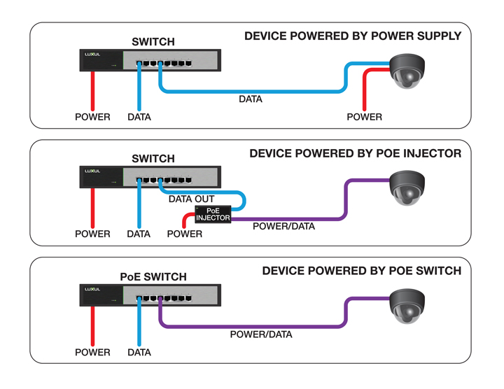 Poe  Power Over Ethernet  Creatively Applied