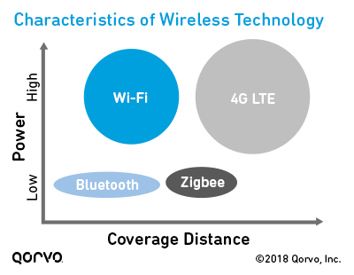 Characteristics of Wireless Technologies