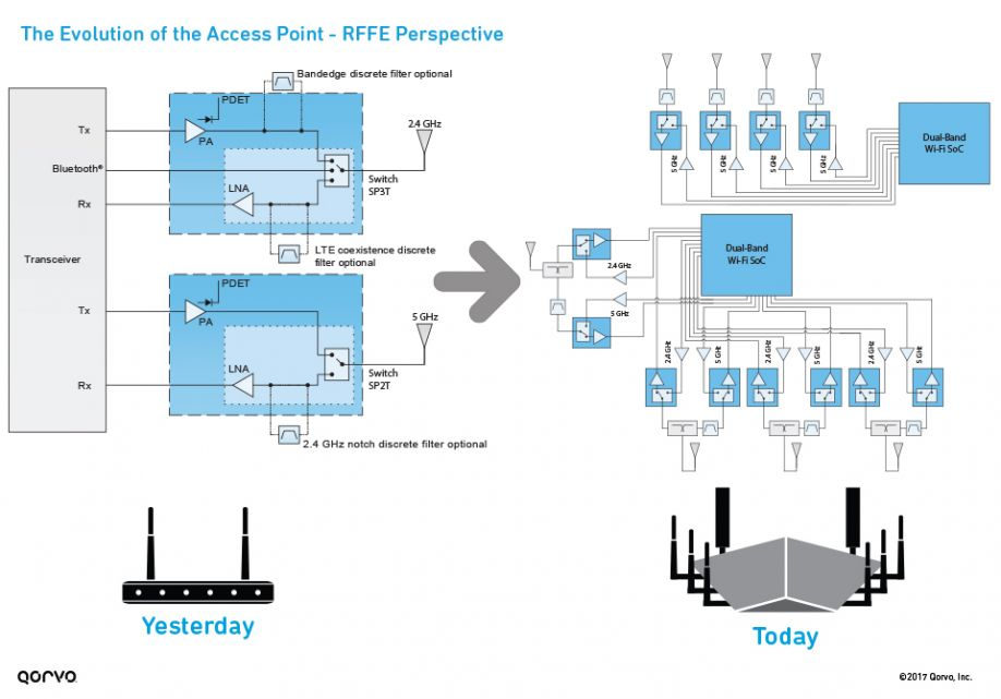 The Evolution of the Wi-Fi Access Point – RFFE Perspective
