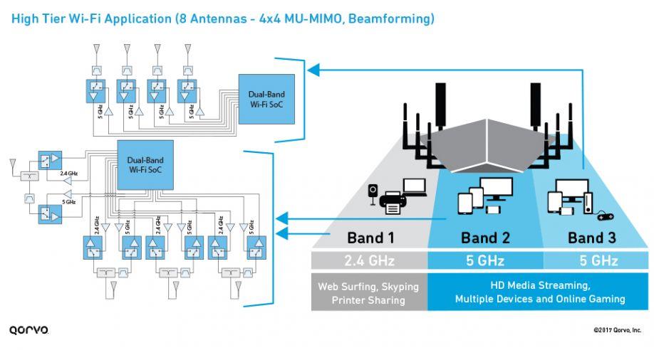High-Tier Wi-Fi Application (8 antennas - 4x4 MU-MIMO, beamforming)