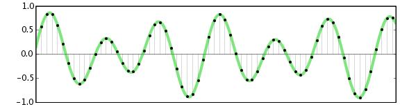 Image result for audio sampling