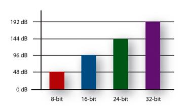 Image result for audio bit depth