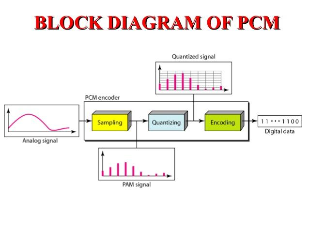 Image result for pulse code modulation