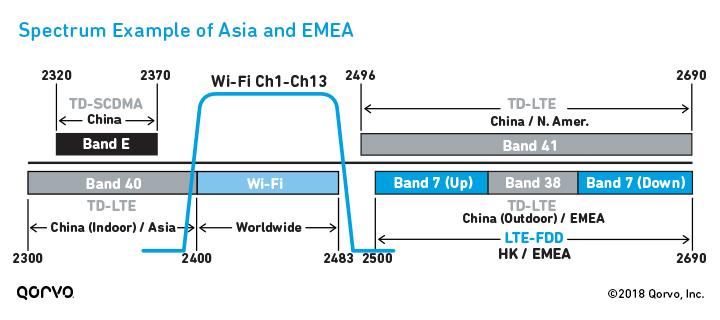 Spectrum Example of Asia & EMEA