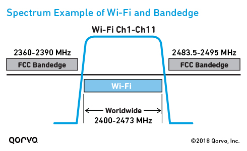 Spectrum Example of Wi-Fi and Bandedge