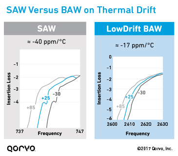 Temperature Drift of Filter Technology: SAW vs. BAW