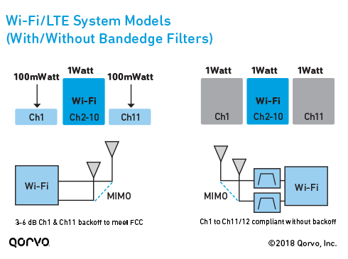 Wi-Fi/LTE System Models - With and Without Bandedge Filters